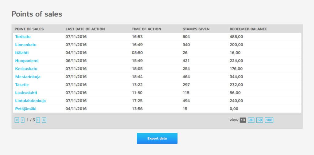 Intellipocket Loyaltyn avulla seuraat myyntipisteiden tuloksia ja hoidat erilaiset insentiivihyvitykset.